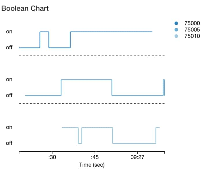 React D3 Boolean Chart Reactjs Example
